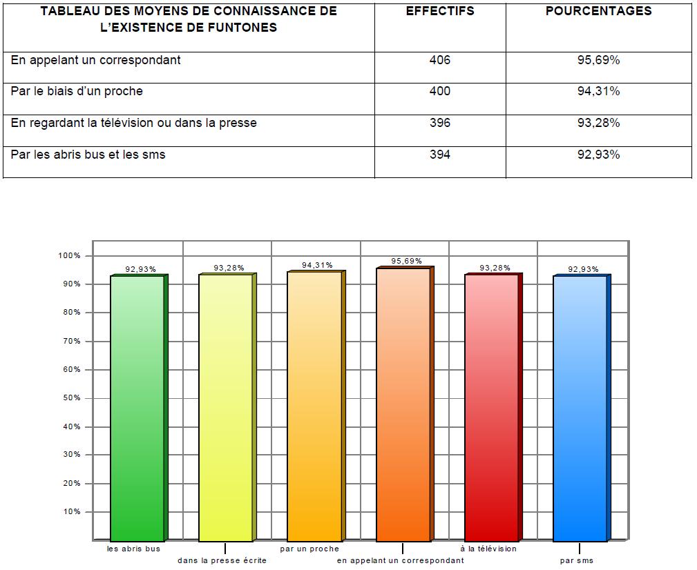 Tableau 7 Stratégie Marketing pour une vente efficiente de Funtones d'Orange Côte d'Ivoire