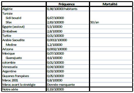 Tableau 8 Les envenimations scorpioniques au Maroc
