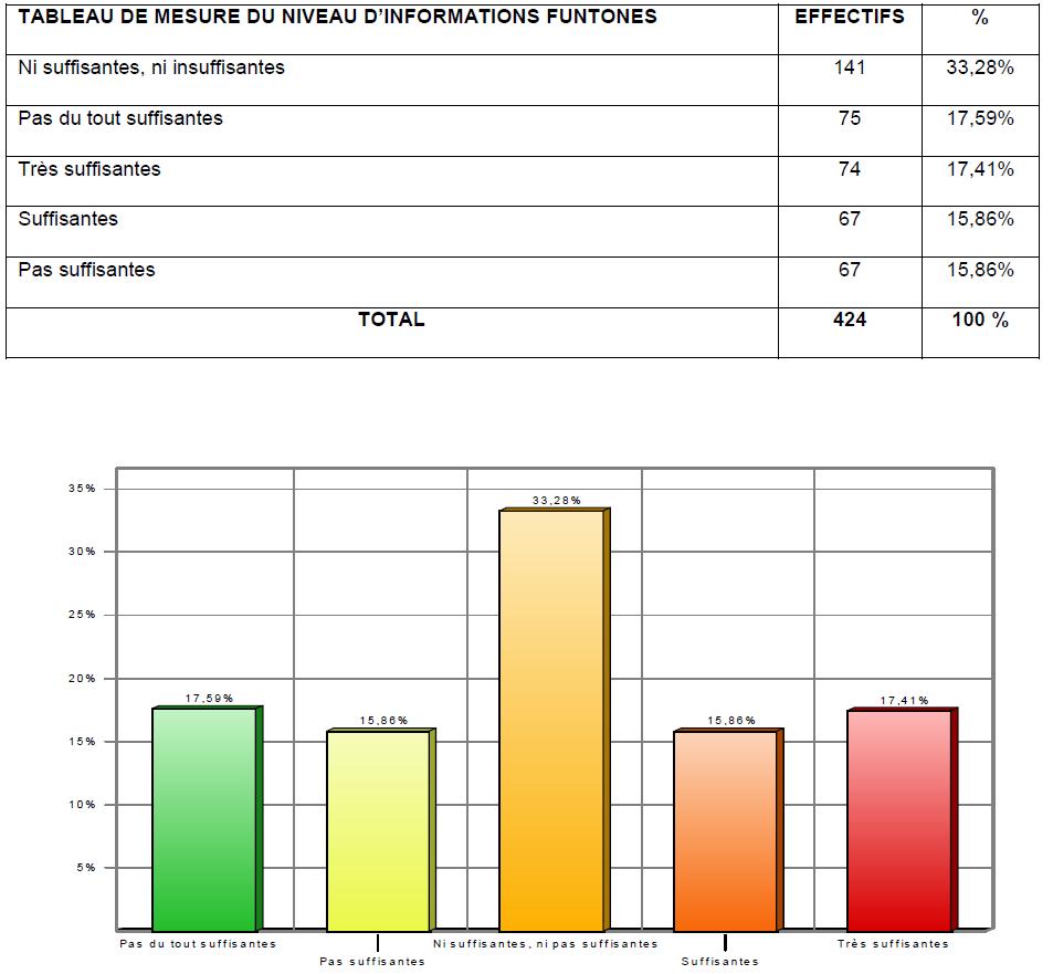 Tableau 8 Stratégie Marketing pour une vente efficiente de Funtones d'Orange Côte d'Ivoire