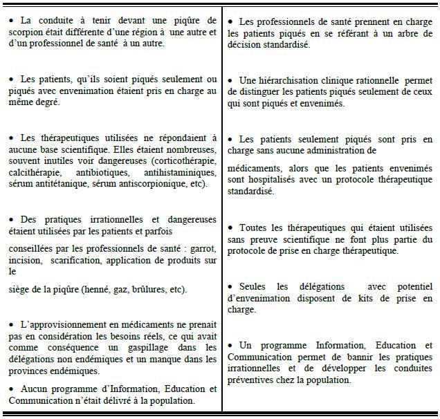 Tableau 9' Les envenimations scorpioniques au Maroc