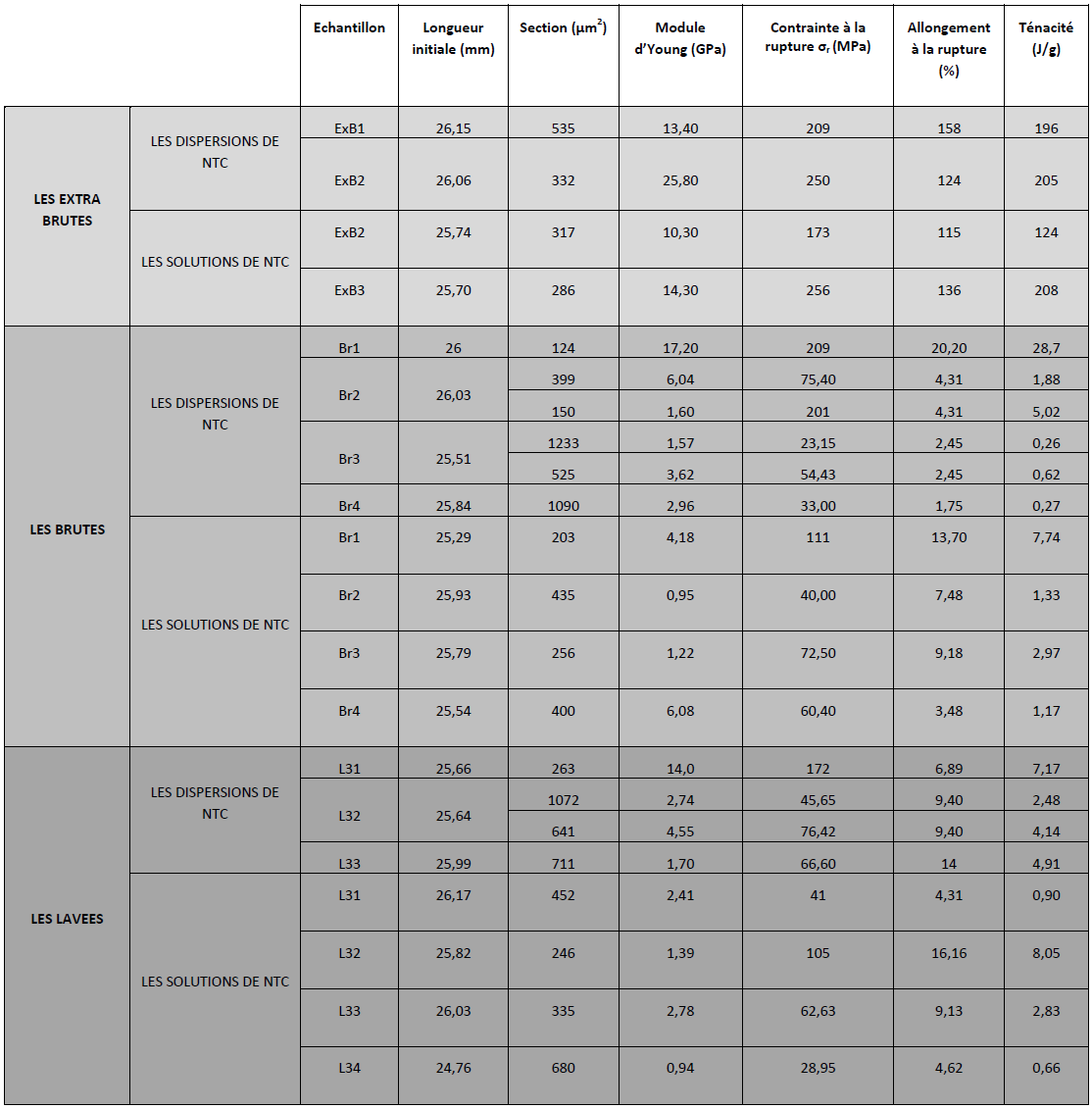 ANNEXE IV Comparaison entre les propriétés mécaniques des fibres obtenues à partir des solutions et des dispersions de nanotube de carbone