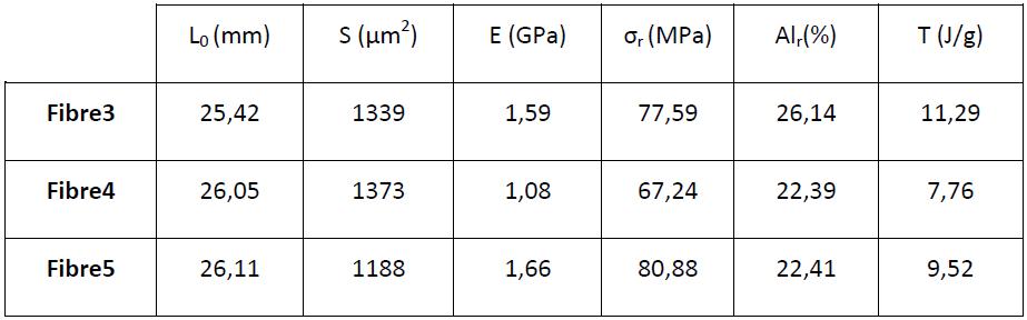 Caractéristiques mécaniques des fibres brutes multibrins (recuites et non recuites) 3