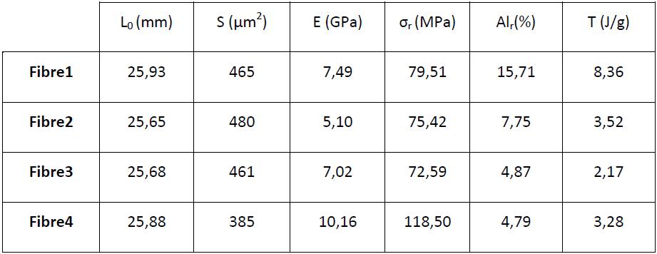 Caractéristiques mécaniques des fibres brutes multibrins (recuites et non recuites) 5