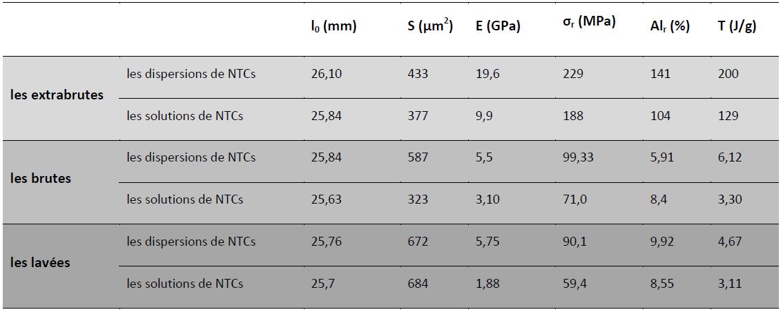 Comparaison entre les fibres obtenues à partir des solutions et des dispersions