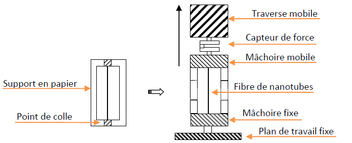 Schéma du dispositif de traction