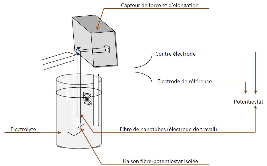 Dispositif expérimental mis en oeuvre pour la caractérisation des propriétés électromécaniques des fibres de nanotubes de carbone