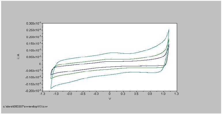 CV d'une fibre de nanotubes obtenue à partir des dispersions SWAN.