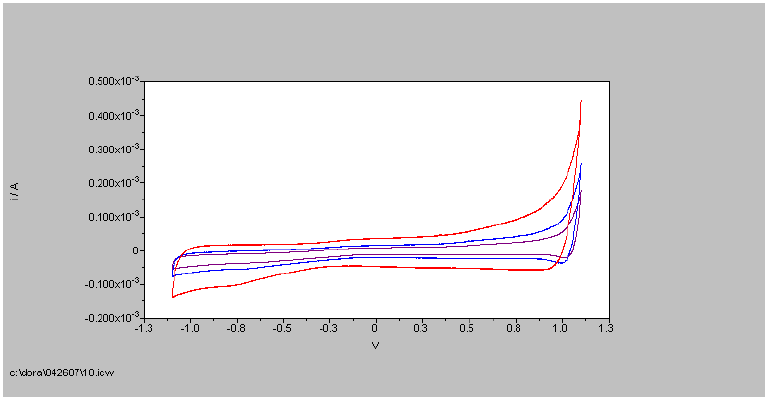 CV d'une fibre de nanotubes obtenue à partir des solutions polyélectrolytes SWAN.