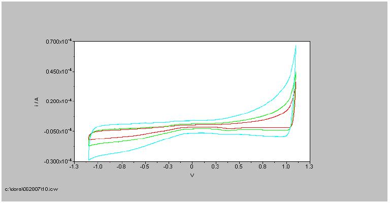 CV d'une fibre de nanotubes obtenue à partir des solutions polyélectrolytes Hipco