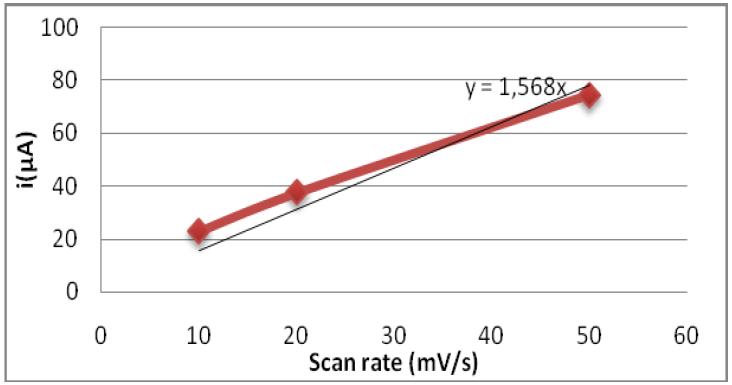 droite ΔI=f(V) pour une fibre obtenue à partir des solutions polyélectrolytes SWAN