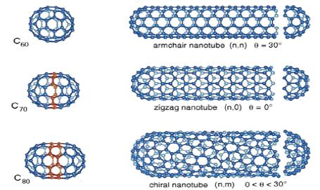 Figure 4 schéma de nanotubes d'hélicités différentes