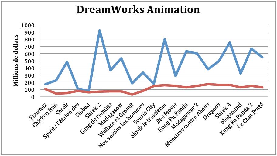 Graphique 1 Budgets et recettes mondiales du studio DreamWorks Animation en millions de dollars. (En bleu, les recettes, en rouge, les budgets)