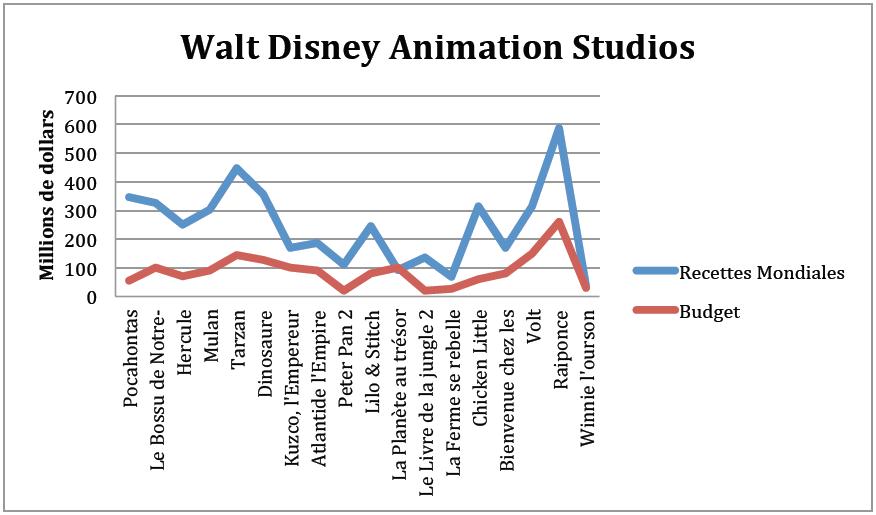 Graphique 2 Budgets et recettes des films Walt Disney Animation en millions de dollars