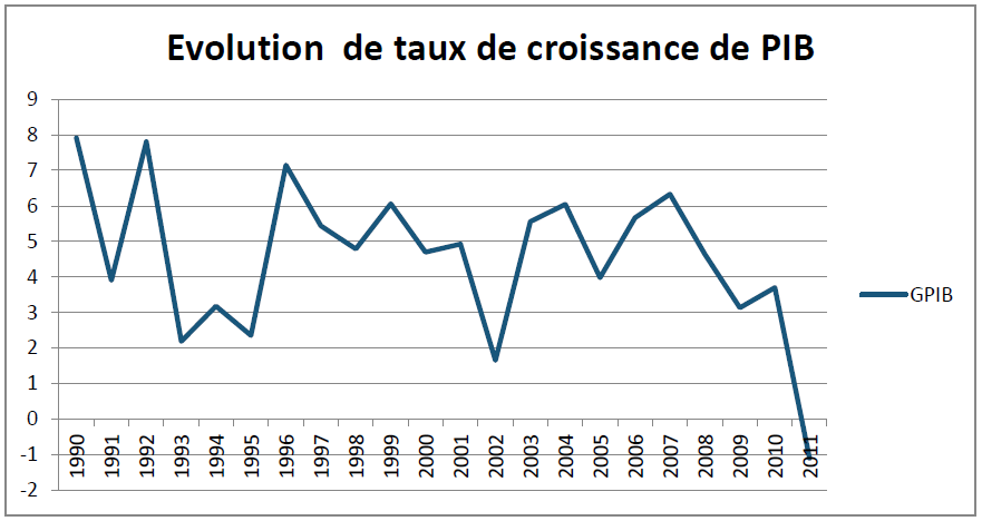 Graphique 2 Evolution de taux de croissance de PIB