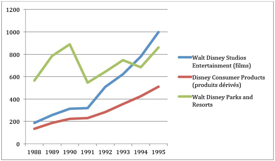 Graphique 4 Courbe d'évolution des trois branches qui composent la Walt Disney Company de 1988 à 1995 (en millions de dollars)