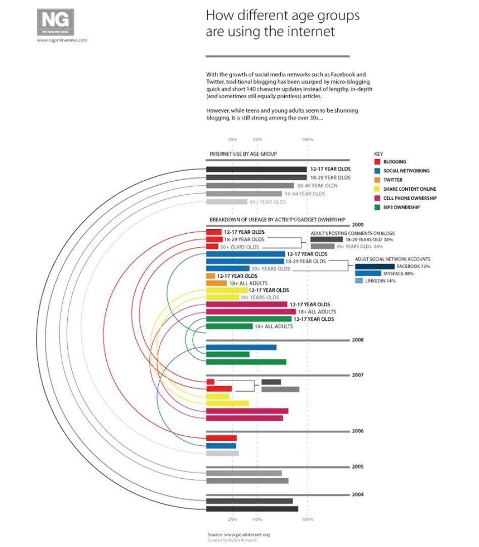Graphique 5 Comment les différentes classes d'âge utilisent internet