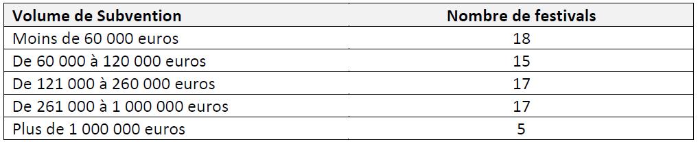 Tableau 1 LES FESTIVALS DE MUSIQUES ACTUELLES EN MILIEU RURAL EN FRANCE Simple fonction culturelle ou vecteur de développement