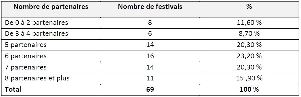 Tableau 1' LES FESTIVALS DE MUSIQUES ACTUELLES EN MILIEU RURAL EN FRANCE Simple fonction culturelle ou vecteur de développement