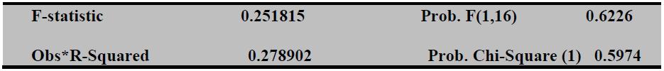 Tableau 12 Résultat de test d'ARCH