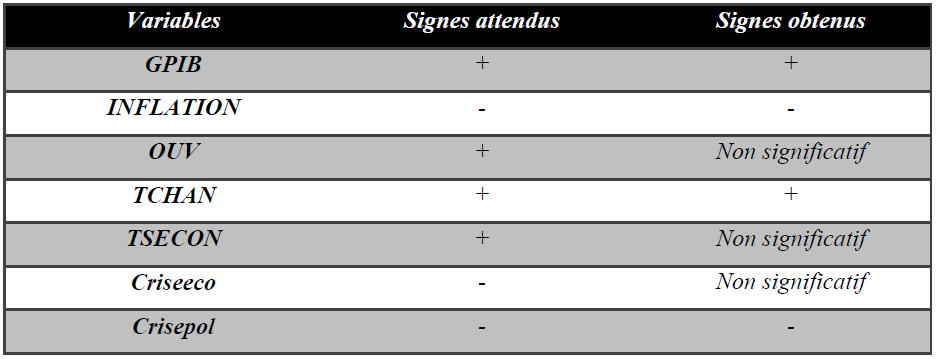 Tableau 13 Résumé de différents résultats