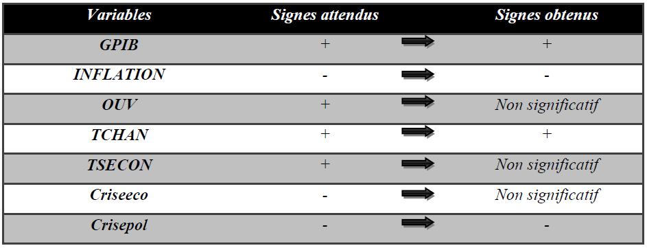 Tableau 15 Comparaison entre signes attendus et signes obtenus