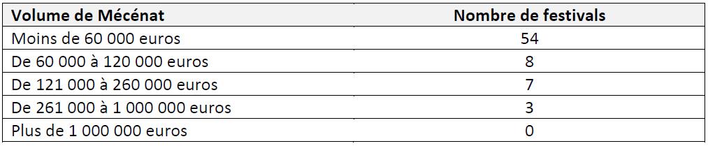 Tableau 2 LES FESTIVALS DE MUSIQUES ACTUELLES EN MILIEU RURAL EN FRANCE Simple fonction culturelle ou vecteur de développement