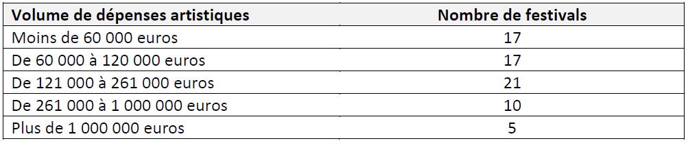 Tableau 4 LES FESTIVALS DE MUSIQUES ACTUELLES EN MILIEU RURAL EN FRANCE Simple fonction culturelle ou vecteur de développement