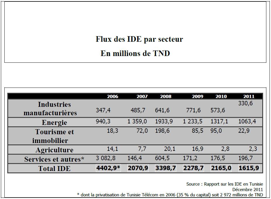 Tableau 4 Repartions des IDE par secteur
