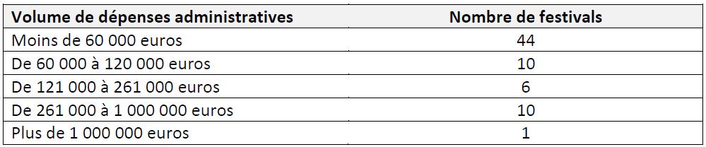 Tableau 5 LES FESTIVALS DE MUSIQUES ACTUELLES EN MILIEU RURAL EN FRANCE Simple fonction culturelle ou vecteur de développement