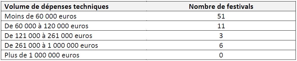 Tableau 6 LES FESTIVALS DE MUSIQUES ACTUELLES EN MILIEU RURAL EN FRANCE Simple fonction culturelle ou vecteur de développement
