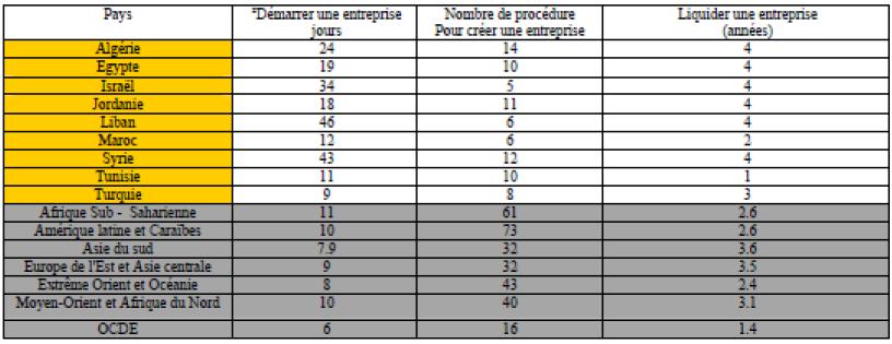 Tableau 6 Les procédures à suivre dans les pays Méditerranéen