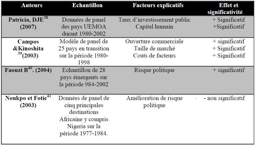 Tableau 7 Autres essais empiriques