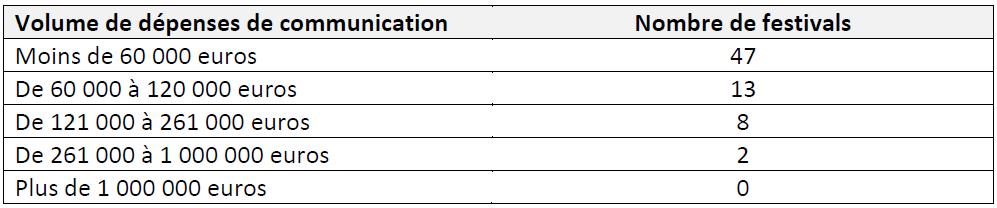 Tableau 7 LES FESTIVALS DE MUSIQUES ACTUELLES EN MILIEU RURAL EN FRANCE Simple fonction culturelle ou vecteur de développement