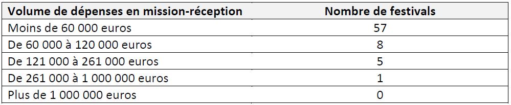 Tableau 8 LES FESTIVALS DE MUSIQUES ACTUELLES EN MILIEU RURAL EN FRANCE Simple fonction culturelle ou vecteur de développement