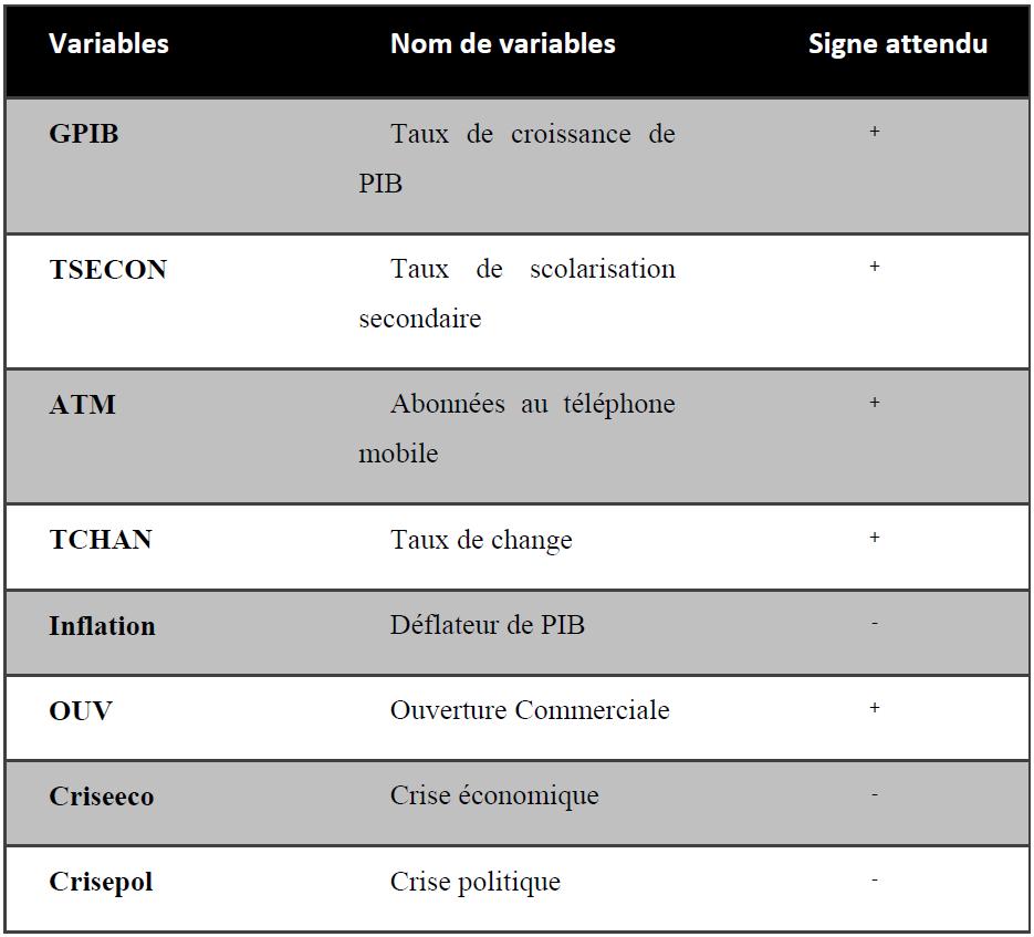 Tableau 8 Signe attendu des variables