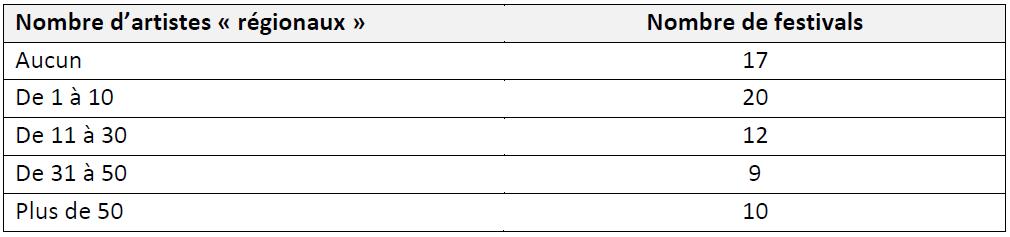 Tableau 9 LES FESTIVALS DE MUSIQUES ACTUELLES EN MILIEU RURAL EN FRANCE Simple fonction culturelle ou vecteur de développement