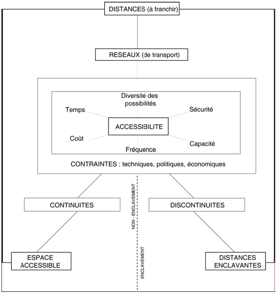 L'enclavement expression géographique de la discontinuité dans les réseaux