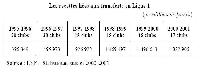 Les recettes liées aux transferts en Ligue 1