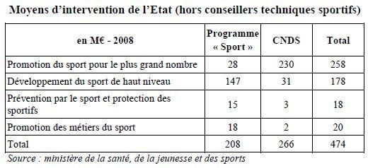 Moyens d'intervention de l'Etat (hors conseillers techniques sportifs)