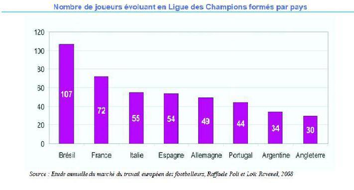 Nombre de joueurs évoluant en Ligue des Champions formés par pays