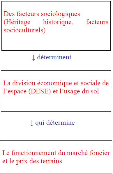 Schéma de la théorie d'Alain Lipietz