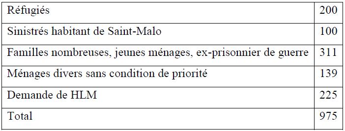 La demande de logements selon la situation socio-économique à Saint-Malo en 1956