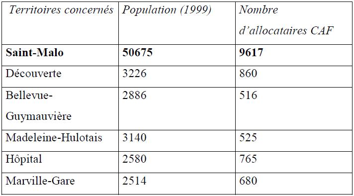 Nombre d'allocataires par quartier dans la « zone d'influence » du centre social