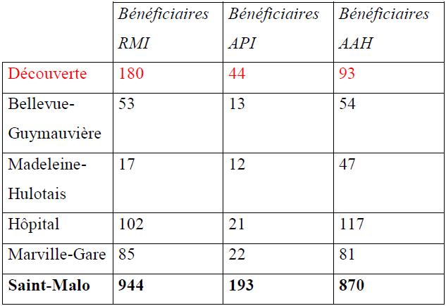 Bénéficiaires de minima sociaux dans les « cinq quartiers de la zone d'influence du centre social »