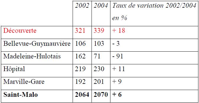 Tableau n°5 Allocataires dont les revenus sont constitués à plus de 50 par les prestations familiales