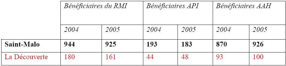 Tableau n°6 Bénéficiaires de minima sociaux à Saint-Malo et à la Découverte, CUCS, 2006