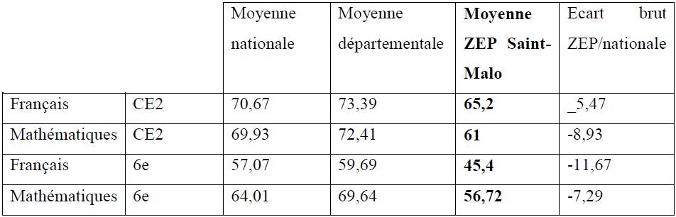 Résultats moyens aux évaluations de CE2 et de 6e en 2006