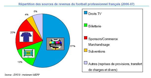 annexe 2 Répartition des sources de revenus du football professionnel français (2006-07)