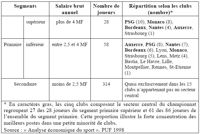 annexe 4 Les centres de formation de football en France