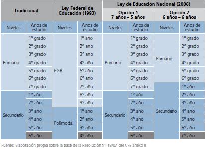 Equivalence des niveaux éducatifs et années d'études entre les structures académiques